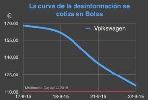 grafico caída Volkswagen