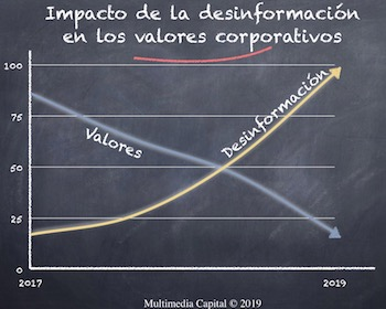 Gráfico realizado por Multimedia Capital